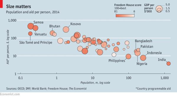 Size matters | The Economist