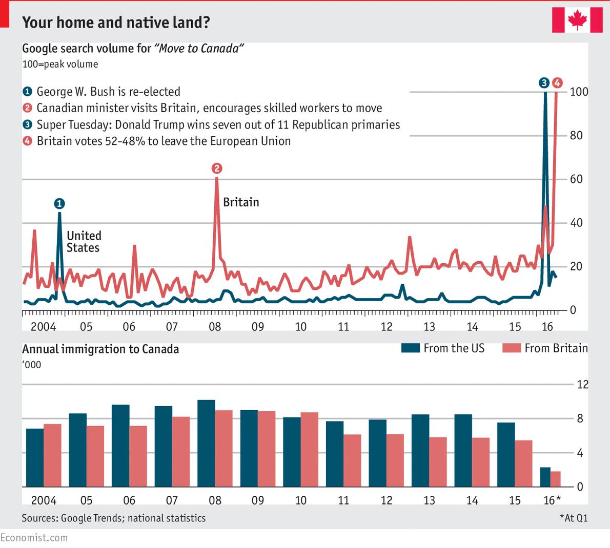 Das Interesse nach Kanada auszuwandern steigt auf ein Allzeithoch