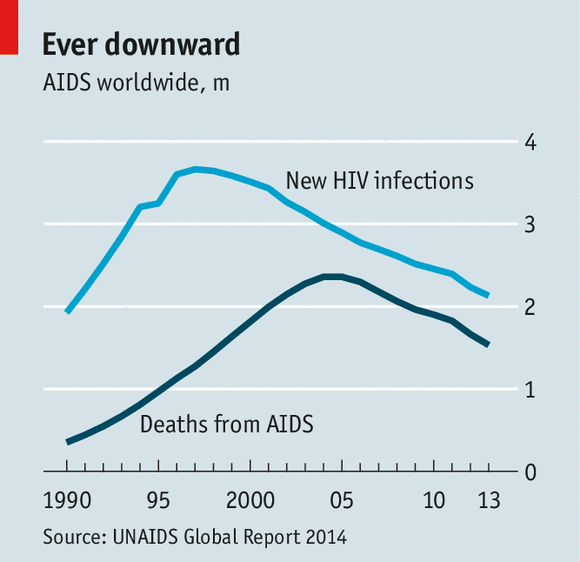 The 20th International Aids Conference Is The End In