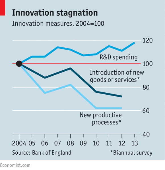 El estancamiento de la innovación (Fuente: https://i1.wp.com/cdn.static-economist.com/sites/default/files/imagecache/original-size/images/print-edition/20150411_BRC785.png)
