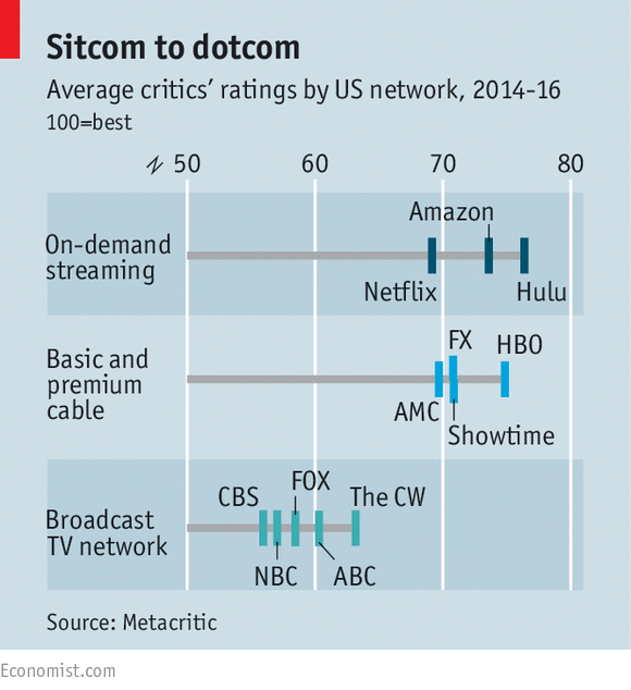 Media de valoración de los críticos de las alternativas de TV en EEUU (Fuente: The Economist)