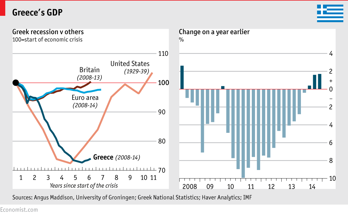 Image result for Greek economy