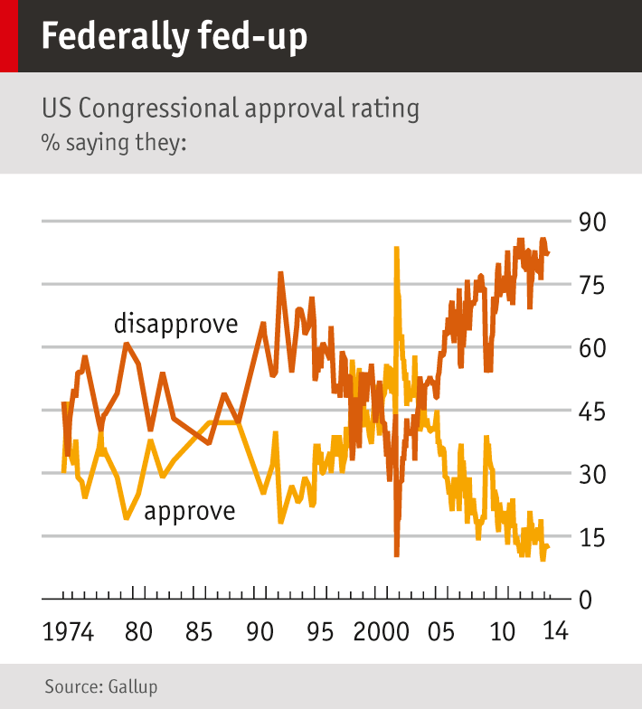 Chart showing American approval rating on congress, 1974 to 2014