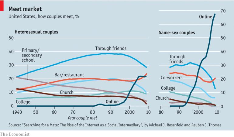 """Résultat de recherche d'images pour """"meet markets how couple meet"""""""