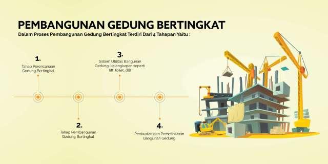 tahapan pembangunan gedung bertingkat
