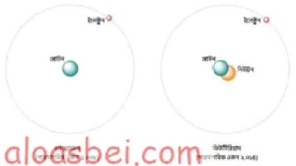 হাইড্রোজেন ও ডিউটিরিয়াম পরমাণুর সরলীকৃত বোর মডেল (Bohr model)