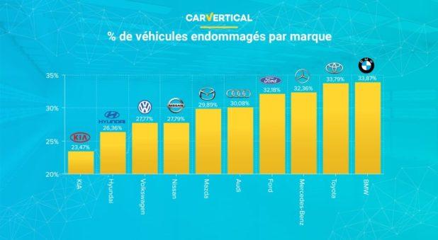أكثر ماركات السيارات الموثوقة وفقًا لـ carVertical