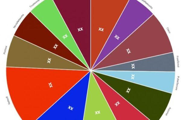 Network Access Control Market Impressive Gains including key players Aruba Networks, Bradford Networks, Cisco - The Courier