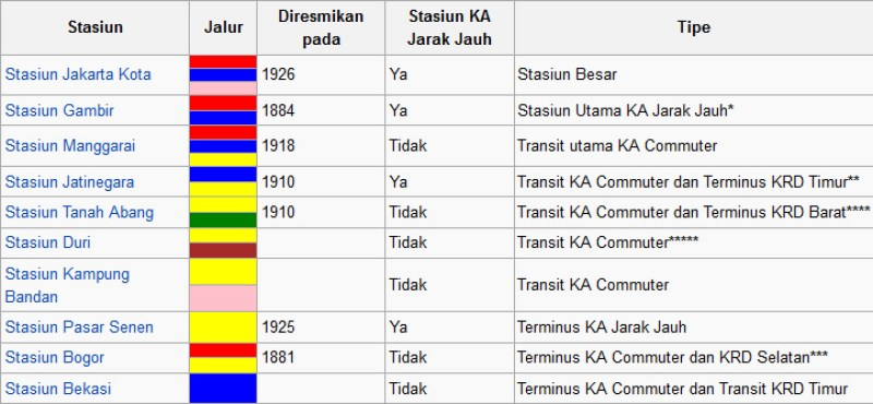 Stasiun Utama KRL Jabodetabek (Sumber : wikipedia)
