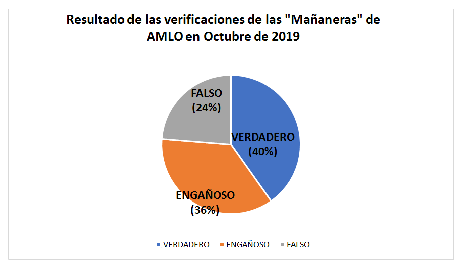 falso-verificado-amlo