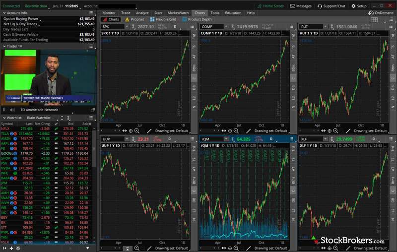 All About Best Trading Platforms In India - 17 Trading Softwares