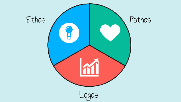 Ethos Pathos Logos | Rhetorical Triangle | Persuasive Writing