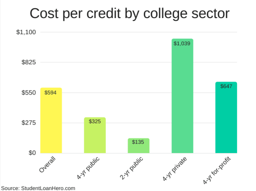 Graph detailing the cost per class credit