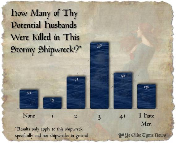 How many of thy potential husbands were killed in this stormy shipwreck chart