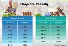 Photo of Level Gap Penalty dan Drop Rate Ragnarok Mobile Eternal Love