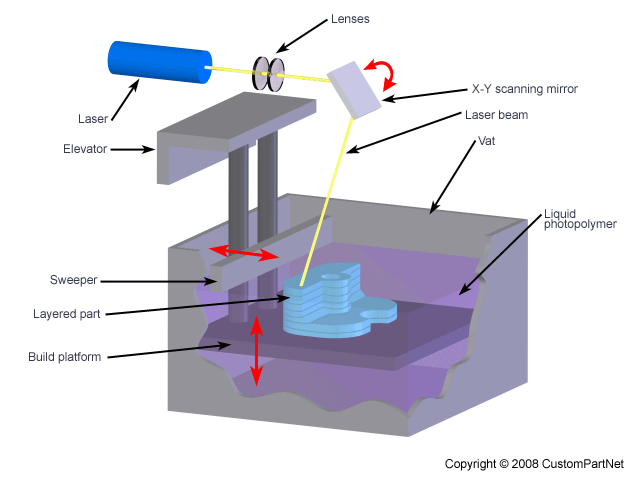 Laser Rapid Prototyping Technology