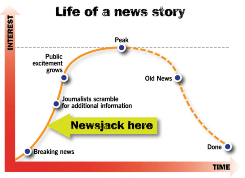 life of news story