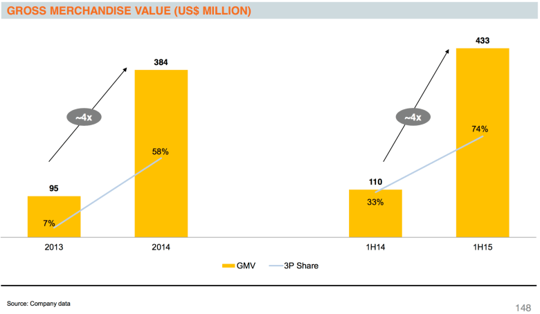 Rocket financials: Lazada on course for $1B in sales in 2015, most shoppers now on mobile