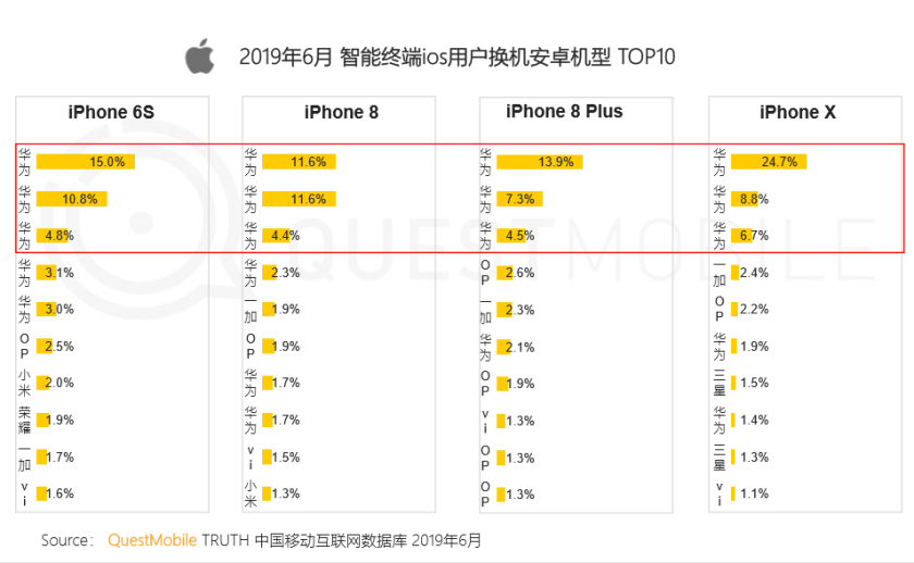 Chinese iPhone users are increasingly opting for Huawei: report · TechNode