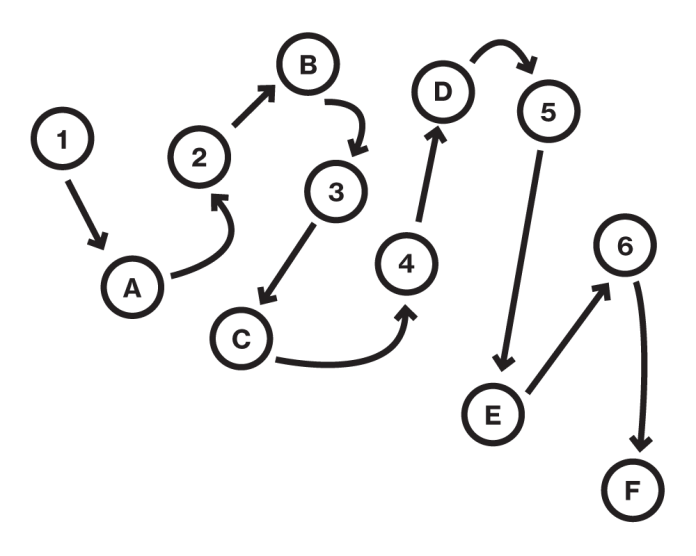 Image of example path of the trail tracing test of scattered letters and numbers.