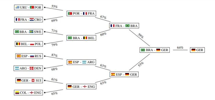 world cup 2018 - Machine learning predicts World Cup winner