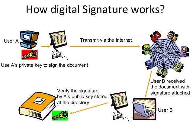 How digital signature works, img by SlideShareCDN