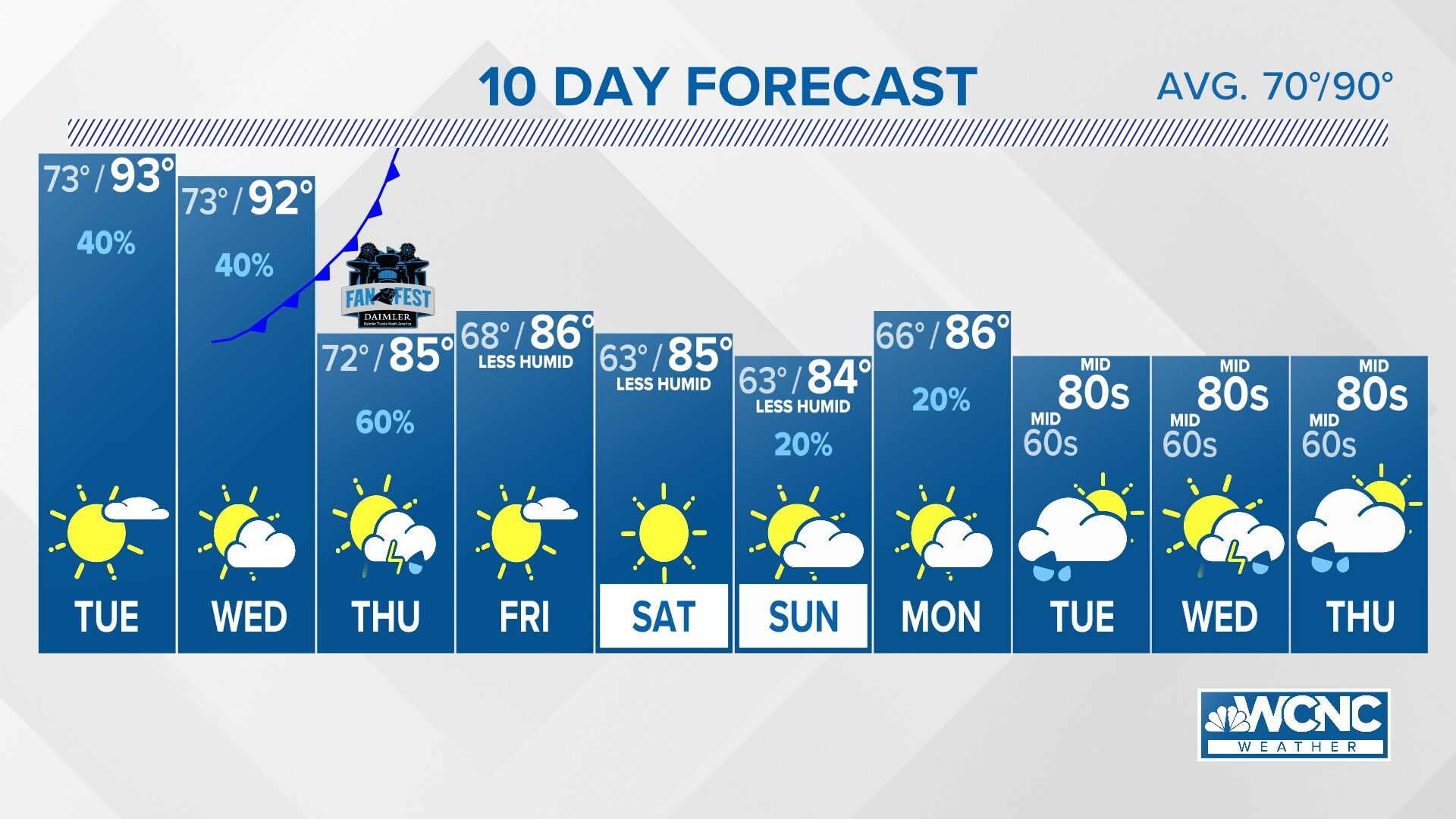 Charlotte 7 Day Weather Forecast