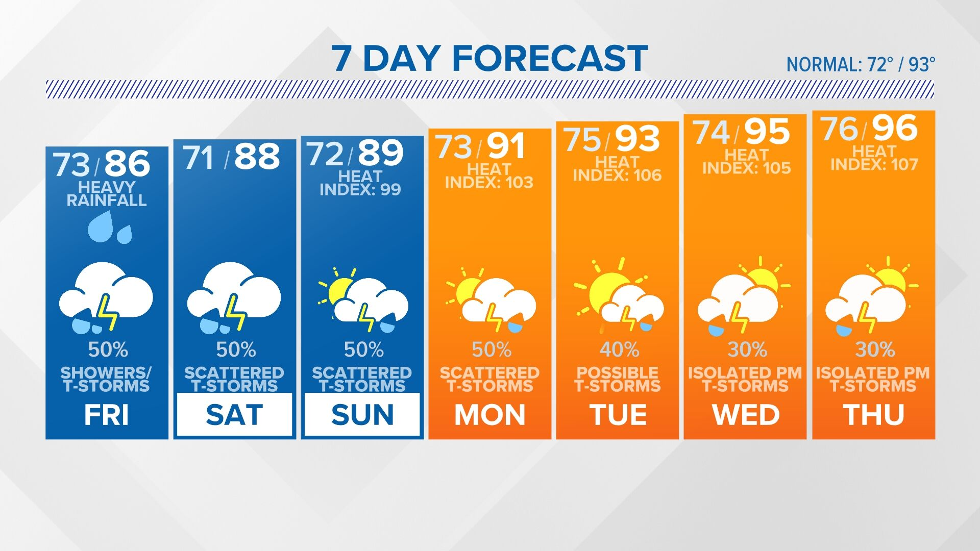 10 Day Forecast On Wltx In Columbia