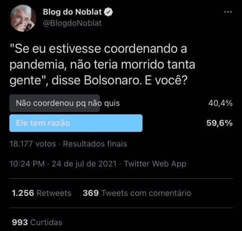 """Esquerda desmoralizada: Ricardo Noblat faz enquete para atacar Bolsonaro em seu Twitter, mas quebra a cara e povo vota que o presidente """"tem razão"""""""