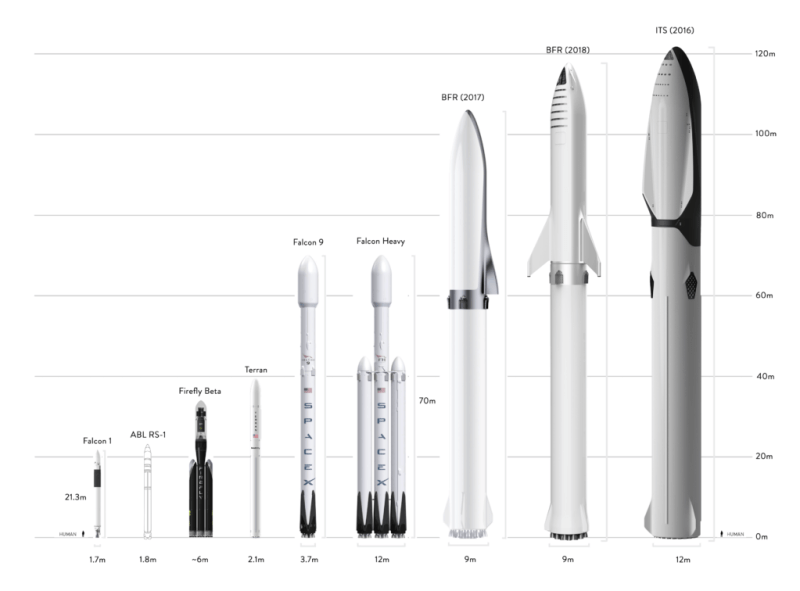 An overview of a range of proposed medium launch vehicles, including ABL Space's RS-1, Firefly's Beta, and Relativity's Terran. (Teslarati)