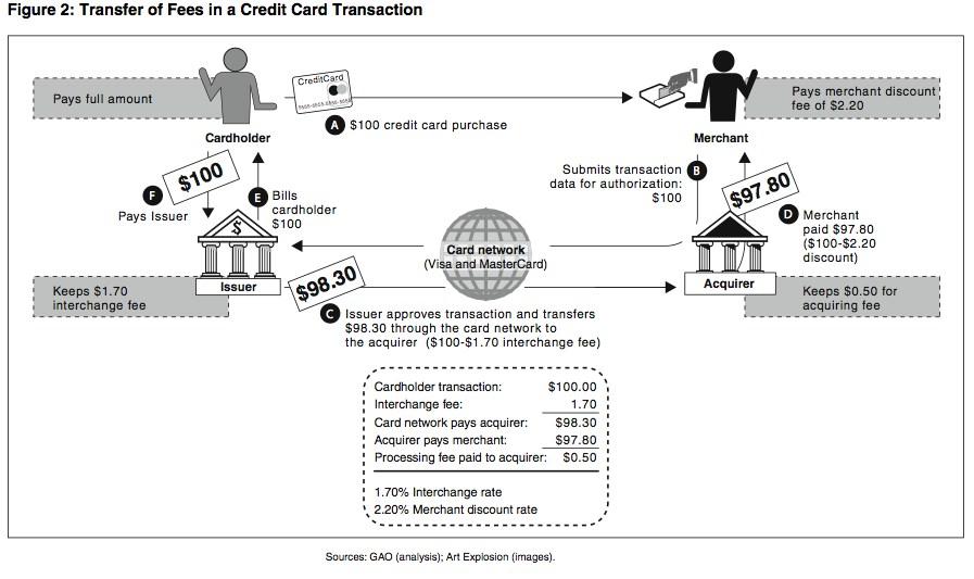 Us Bank Prepaid Mastercard