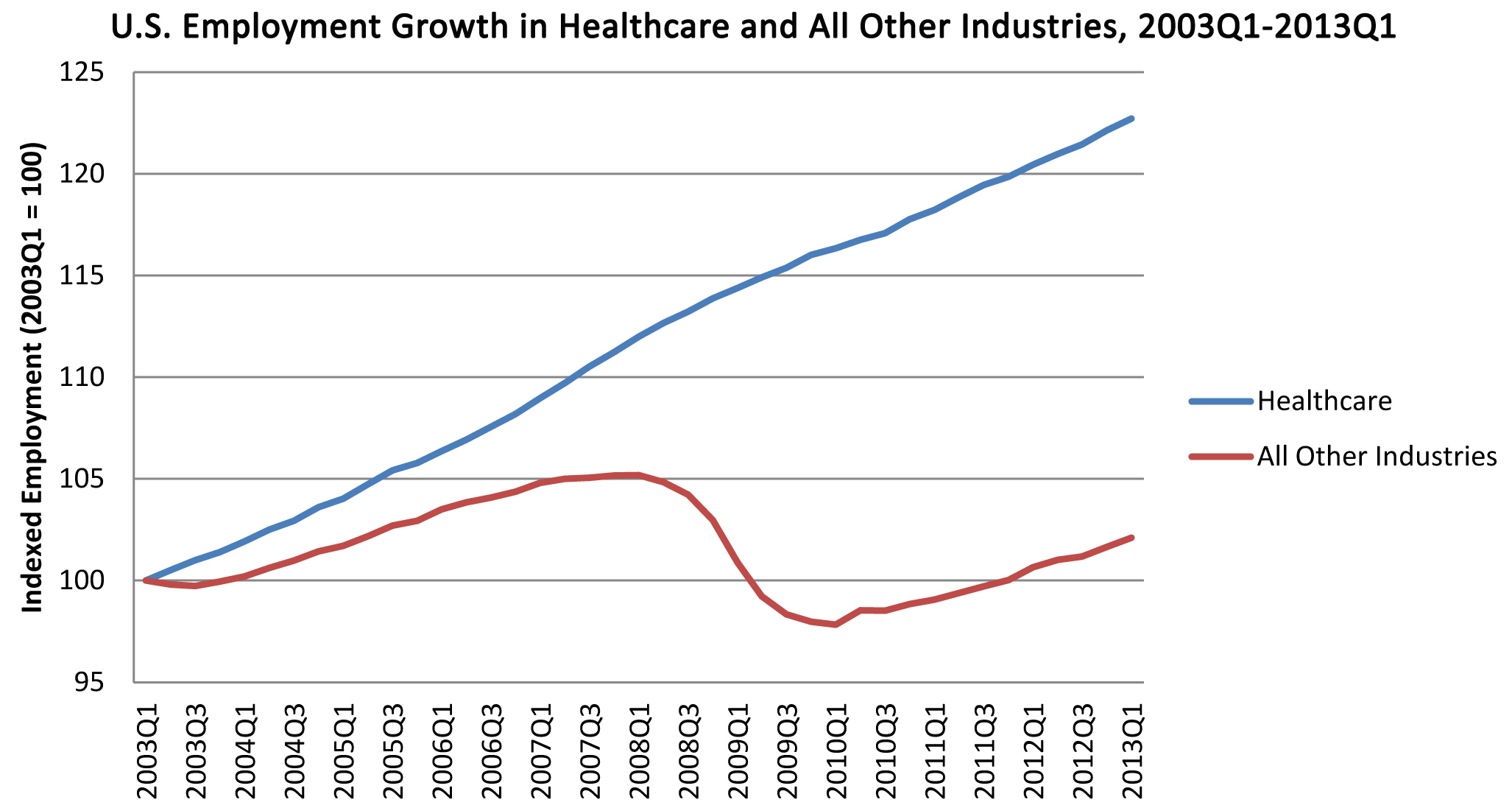 A Truly Astonishing Graph Of The Growth Of Health Care