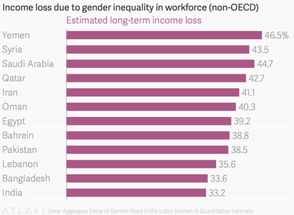 The Best and Worst Countries to Become a Woman CEO - The ...