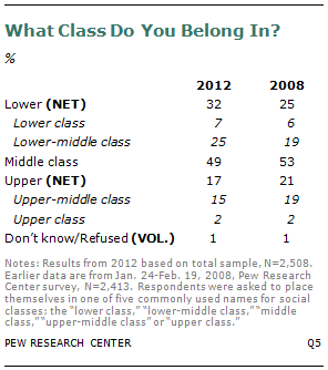 Why Americans All Believe They Are 'Middle Class' - The ...