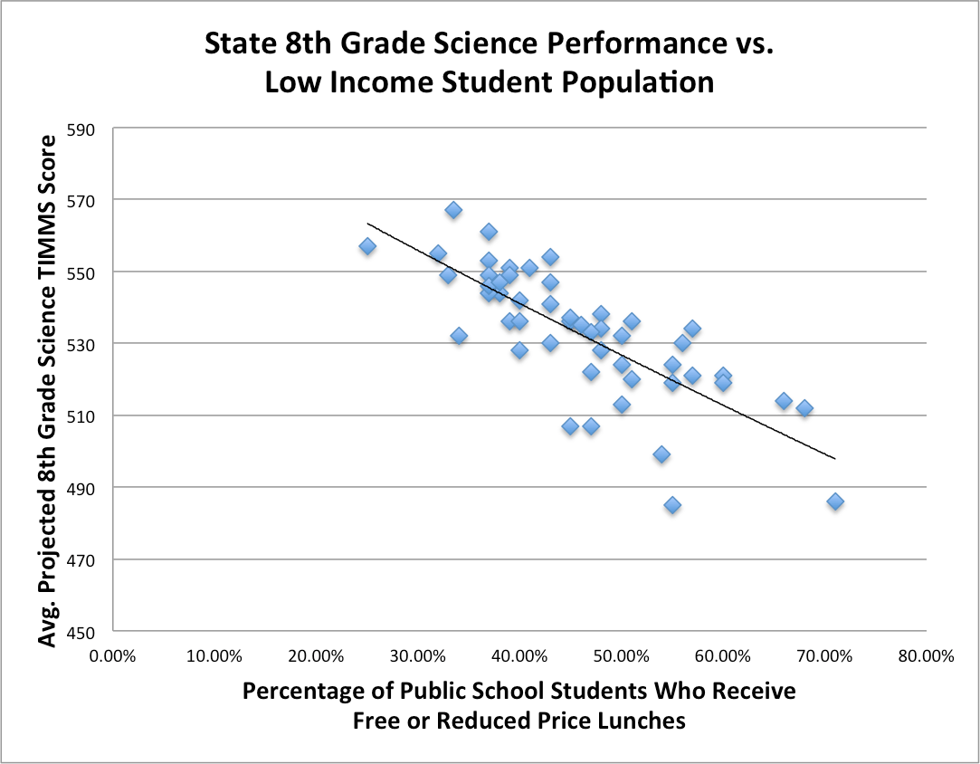 How Poverty Sinks Our Schools In 2 Graphs