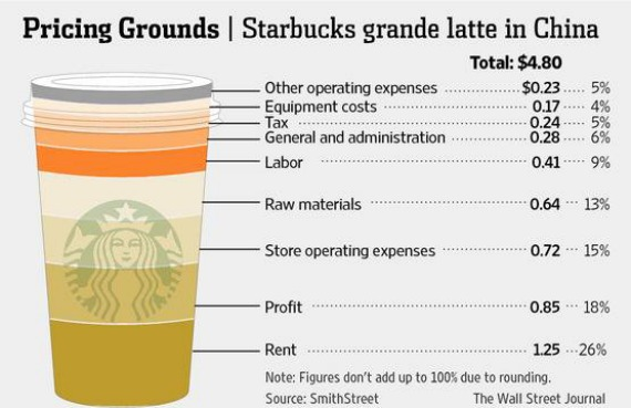 Why Is Starbucks So Expensive in China? - The Atlantic