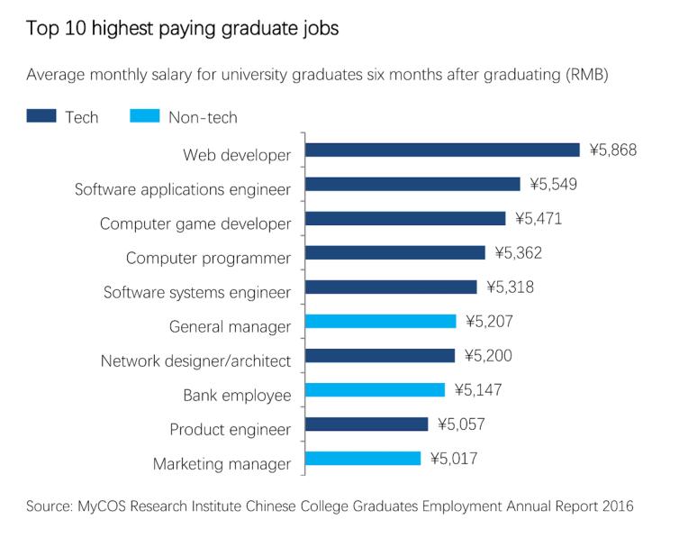 Top highest paying graduate jobs. Credit: Katherine Stapleton