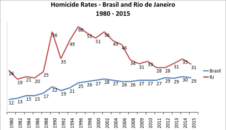 Rio's homicide rate dropped significantly with the UPPs but then began a slow but steady rise. Author Provided.