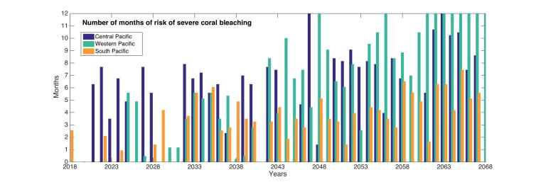Degrees of future bleaching risk for corals in the three main Pacific zones. Author provided