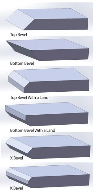 Best Ways to Cut a Beveled Edge