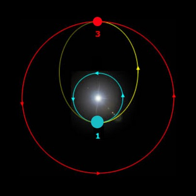 An illustration of the Hohmann transfer orbit. The Roadster was supposed to orbit along the yellow path. Credit: Rlandmann/Wikimedia Commons, CC BY-SA 3.0
