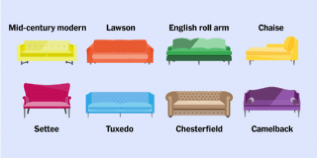 Diagrams of eight sofa styles: mid-century modern, Lawson, English roll arm, chaise, settee, Tuxedo, Chesterfield, and Camelback