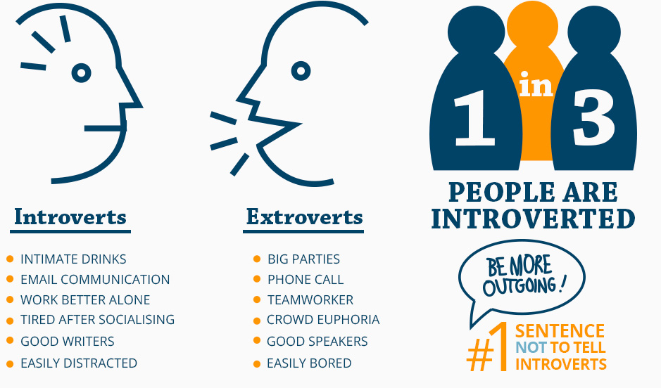 Introverts vs. Extroverts