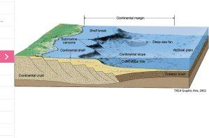 Oceanography diagram