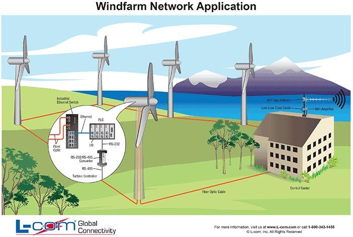 Wind Energy Hamilton