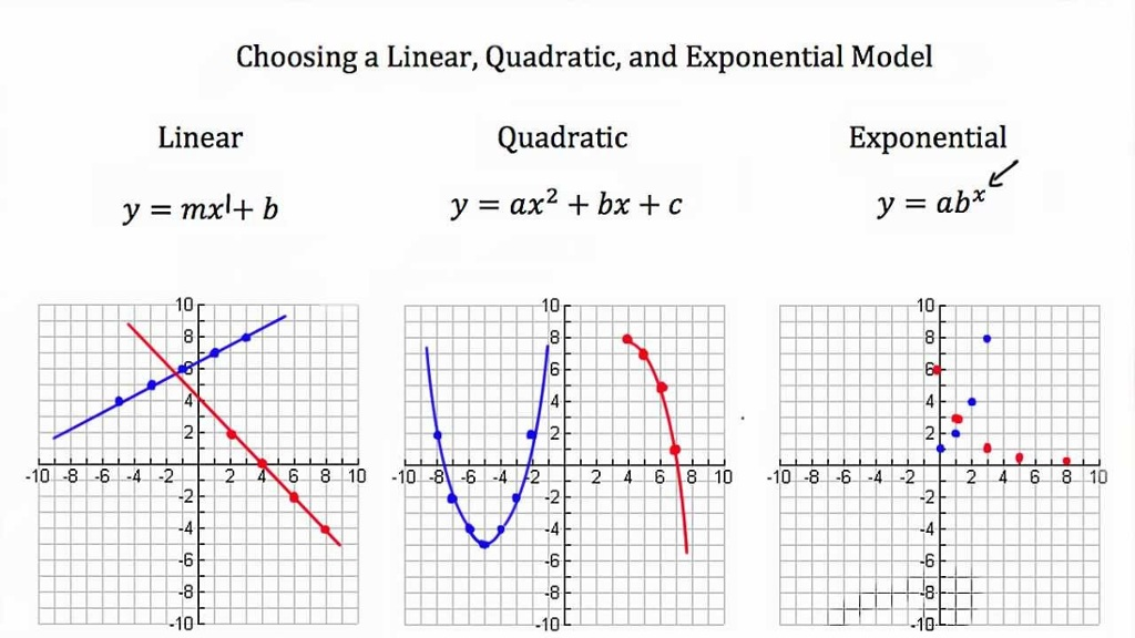 Examples Of Different Graph And Equation Types Linear Q