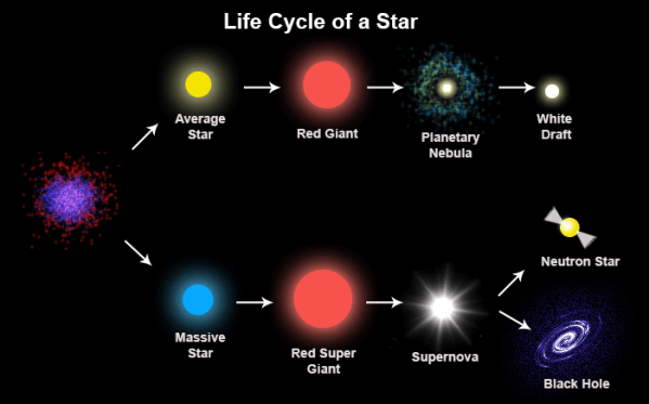Red Giant Stars Facts Definition the Future of the Su