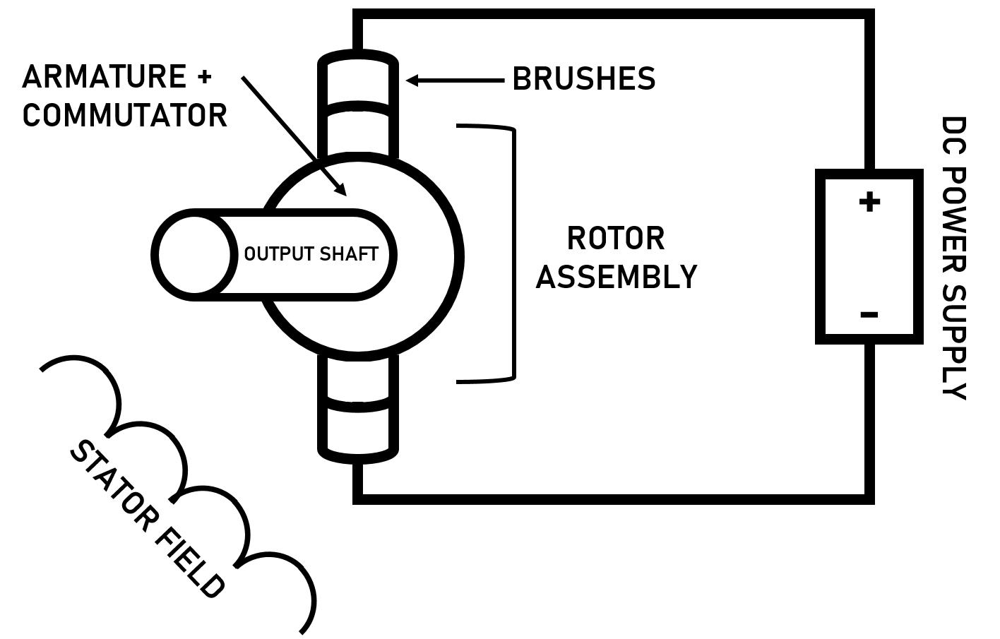 Brushless Motors Vs Brushed Motors