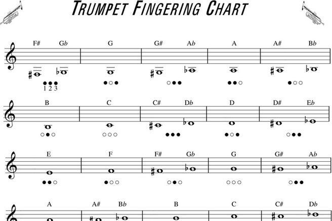 3 Trumpet Fingering Chart Free Download
