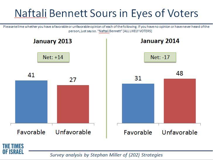 Voters sour on Naftali Bennett. (credit: Stephan Miller)